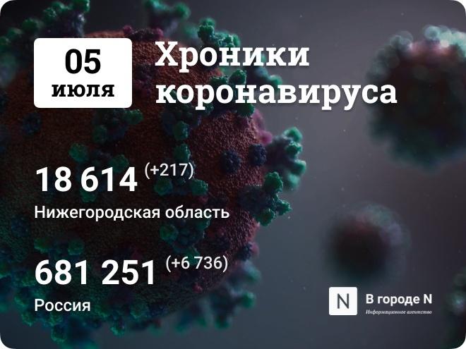 Хроники коронавируса: 5 июля, Нижний Новгород и мир - фото 1