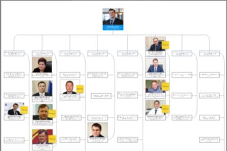 Интерактивная карта нового правительства Нижегородской области