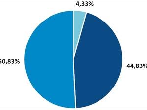 Более 50% нижегородцев полагают, что режим самоизоляции продлится еще неделю